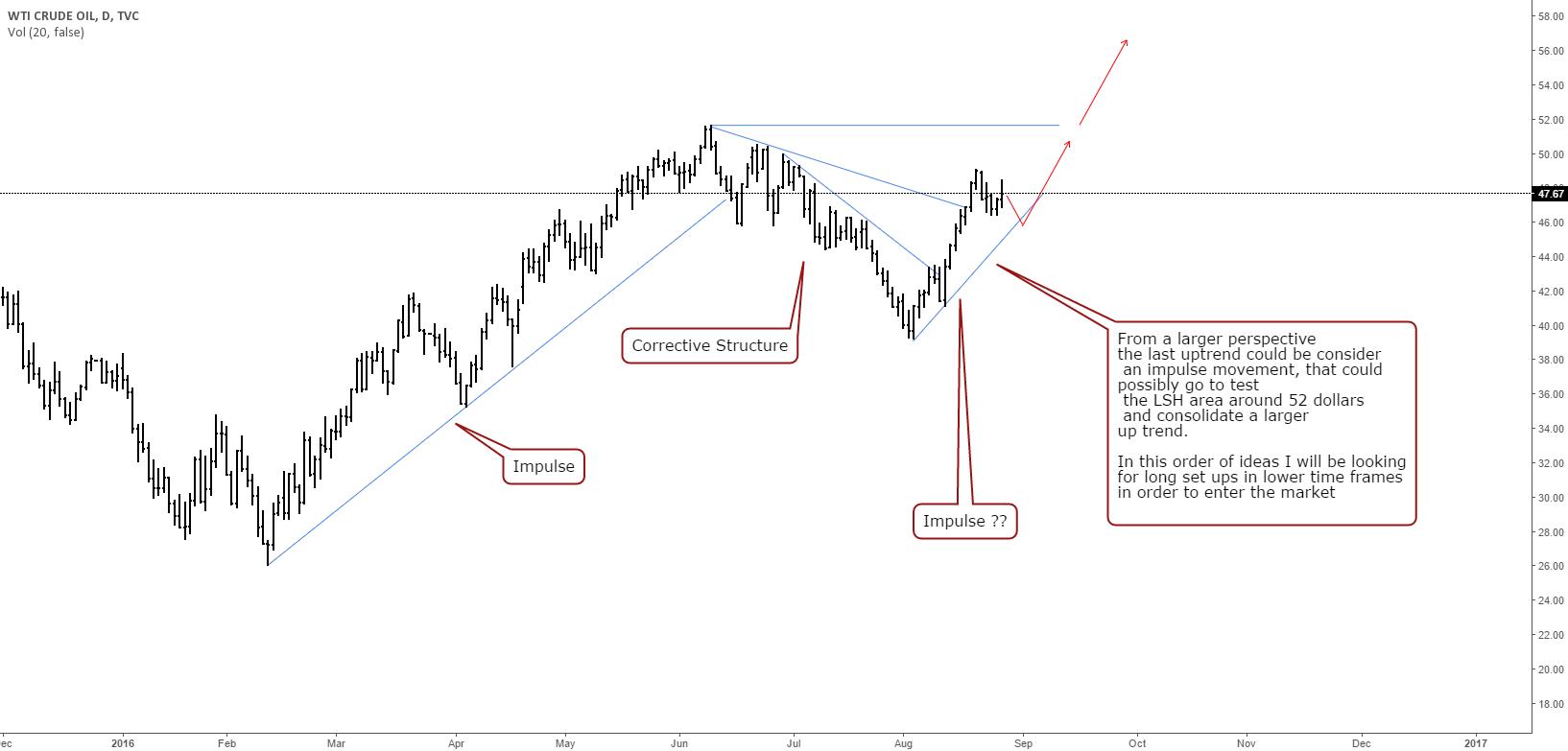 Long scenario for OIL