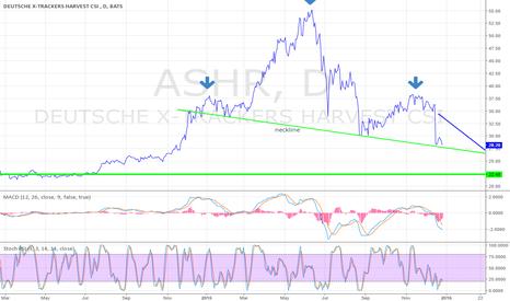 ASHR: $ASHR H&S on Daily