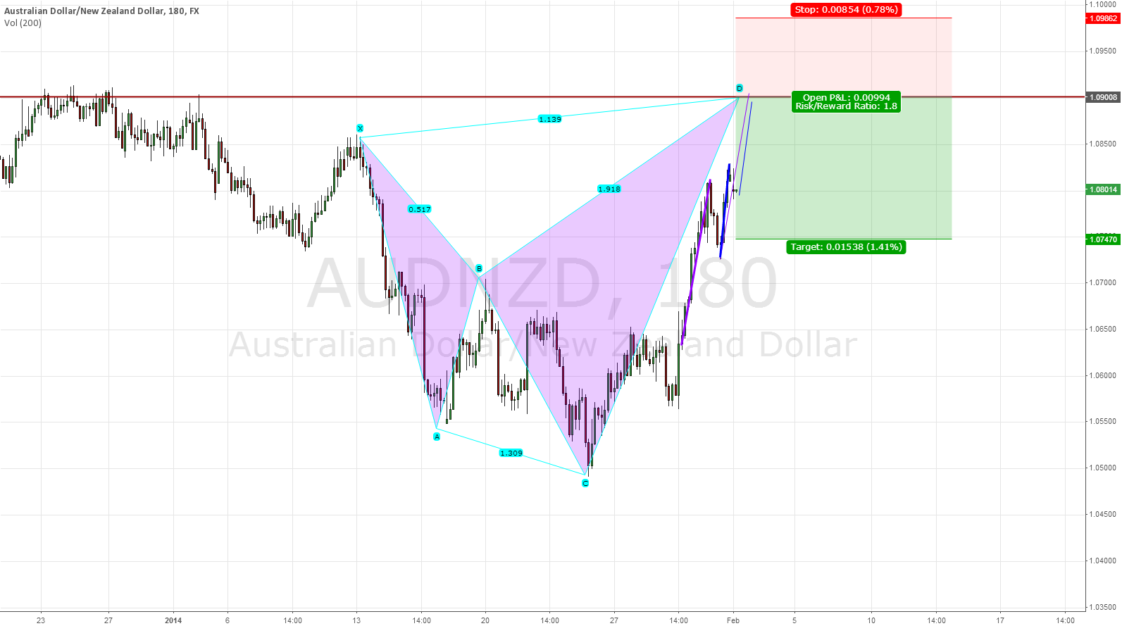 AUDNZD short off of resistance