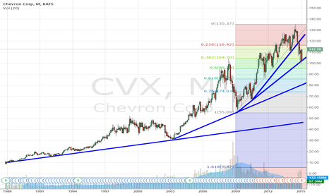 CVX: No positions for Chevron?
