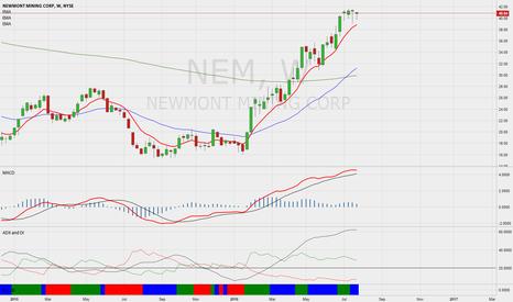 NEM: Newmont Mining ( NEM ) - weekly chart overbought.