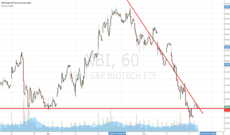 XBI: XBI Short Term Down Trend Continues