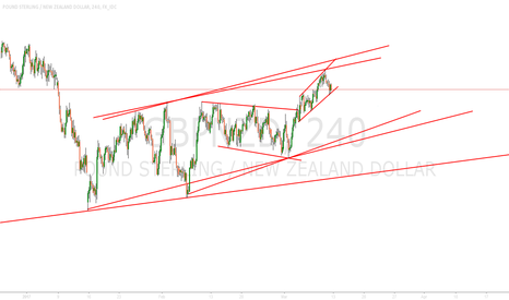 GBPNZD: GBPNZD wave pattern