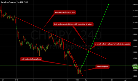 CHFJPY: CHFJPY: Long now and anticipate huge trade to upside