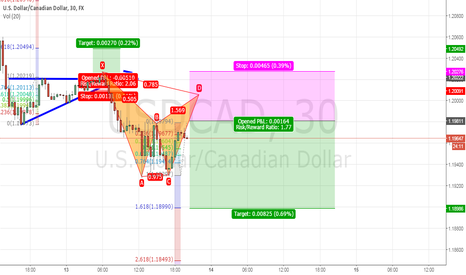 USDCAD: Gartley Pattern, USD/CAD, 30