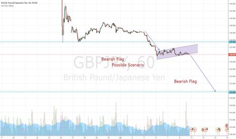 GBPJPY: GBPJPY Possible Scenario