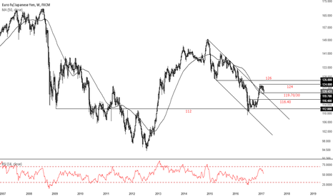 EURJPY: what's most important