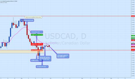 USDCAD: USD CAD long