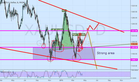 XAUUSD: Two way for golden