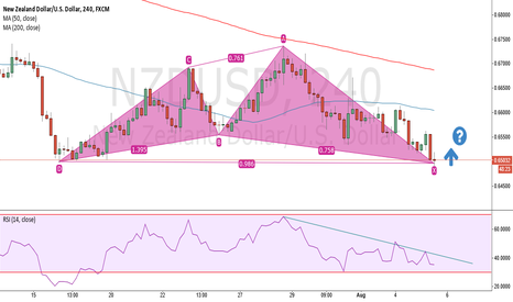NZDUSD: NZDUSD Idea - Going Long ???