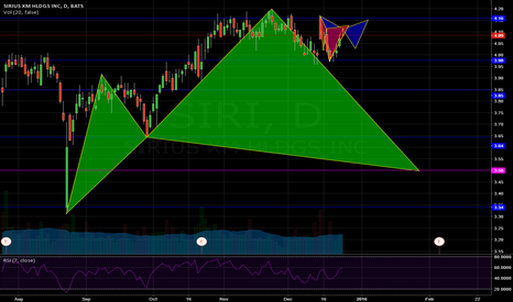 SIRI: SIRIUS/XM Holdings, reasons to get short....