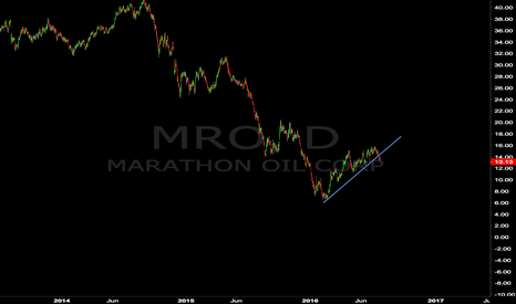 MRO: Marathon Oil Sell Setup