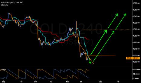 GOLD: When Gold breaks 1220 level, stay long.