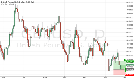 GBPUSD: I Already Bought Because on thrusday us bank holiday