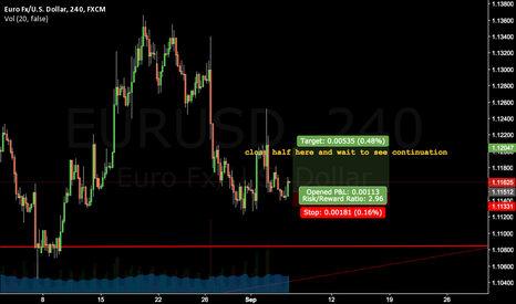 EURUSD: could be long till thursday