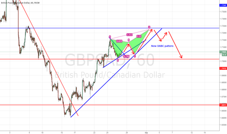 GBPCAD: GBPCAD Posible future moves to up