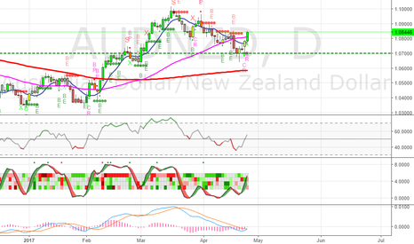 AUDNZD: Going Long on AUDNZD - SL 1.07610