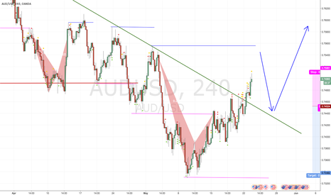 AUDUSD: Scenario to play the breakout