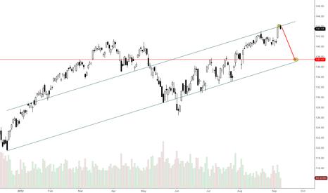 SPY: short stocks