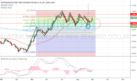 AUDNZD: Waiting to confirm a trend reversal? Expecting a bullish trend.