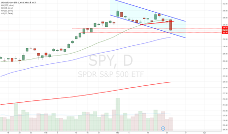 SPY: headed toward lower channel support