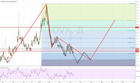 OVX: OVX: держим в голове данный сценарий
