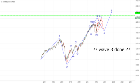 SPX500USD: wave 3 done ? 2350 or 2450 ??