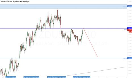 NZDUSD: NZD/USD The continuation of correction