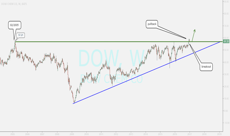 DOW: uptrend