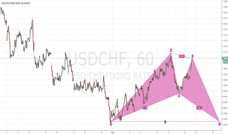 USDCHF: Strong next probability for short prospect