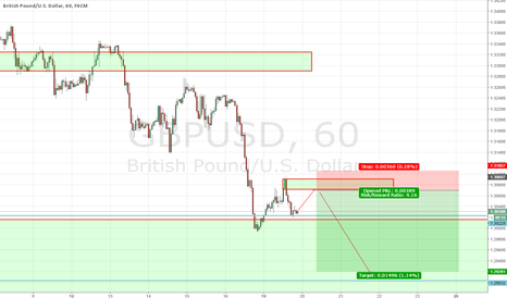 GBPUSD: Short the structure