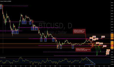 BTCUSD: Warning 4th Touch of Death Area in Progress once 210-215 Reached