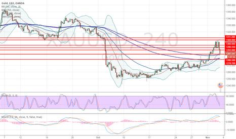 XAUUSD: XAU/USD: technical analysis