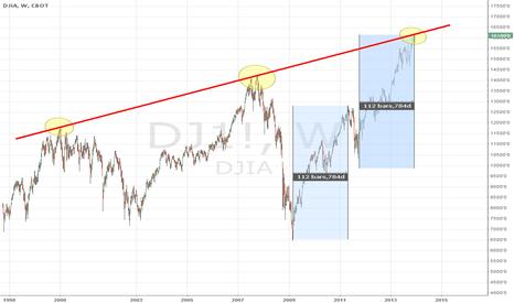 DJ1!: Dow Jones Industrial Testing 2000, 2007 Trend Line Peaks