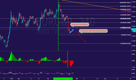 EURGBP: EURGRP  appears to be ready for a drop?