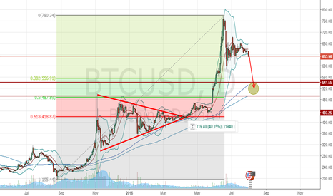BTCUSD: Ongoing Correction