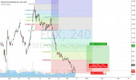 FCX: Shot-term trading setup for FCX