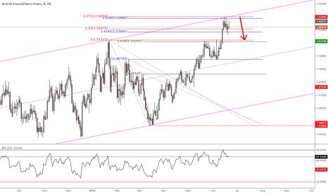 GBPCHF: #GBPCHF short - test of #breakout