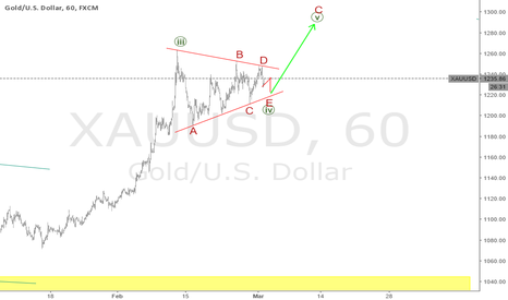 XAUUSD: xauusd The gold created a triangle wave 4 minute