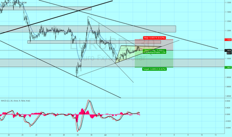 EURUSD: Short EU idea