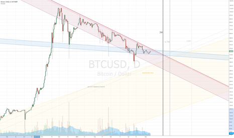 BTCUSD: BTC Trend Analysis indicates continued downtrend for 3-10 weeks