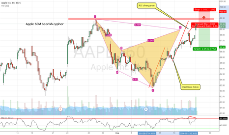 AAPL: Apple 60M BEARISH CYPHER SHORT