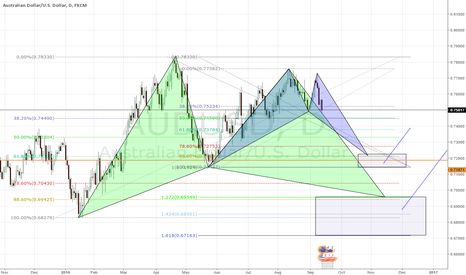AUDUSD: AUD/USD with great potential.