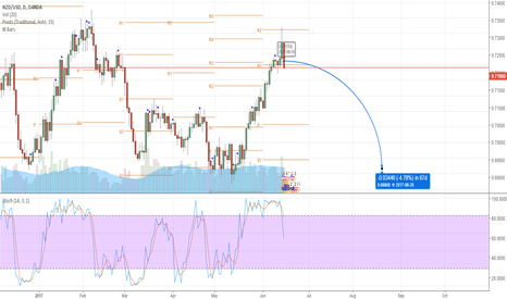NZDUSD: NZD Short on Weekly and Daily