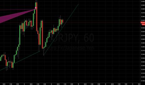 EURJPY: sell breakout
