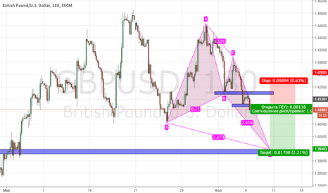 GBPUSD: PROJECTION BULLISH BUTTERFLY, Short Position