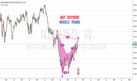 NZDUSD: #NZDUSD BAT PATTERN ON WEEKLY CHART