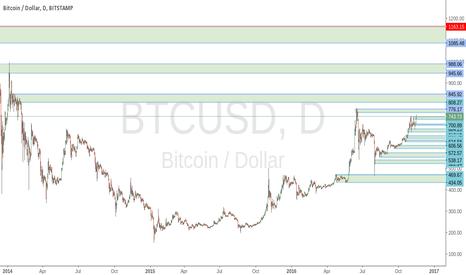 BTCUSD: Long term view on Bitcoin