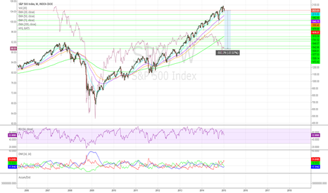 SPX: When Credit Goes, So Does Equities
