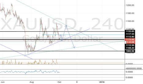 XAUUSD: major trend(s) bounce